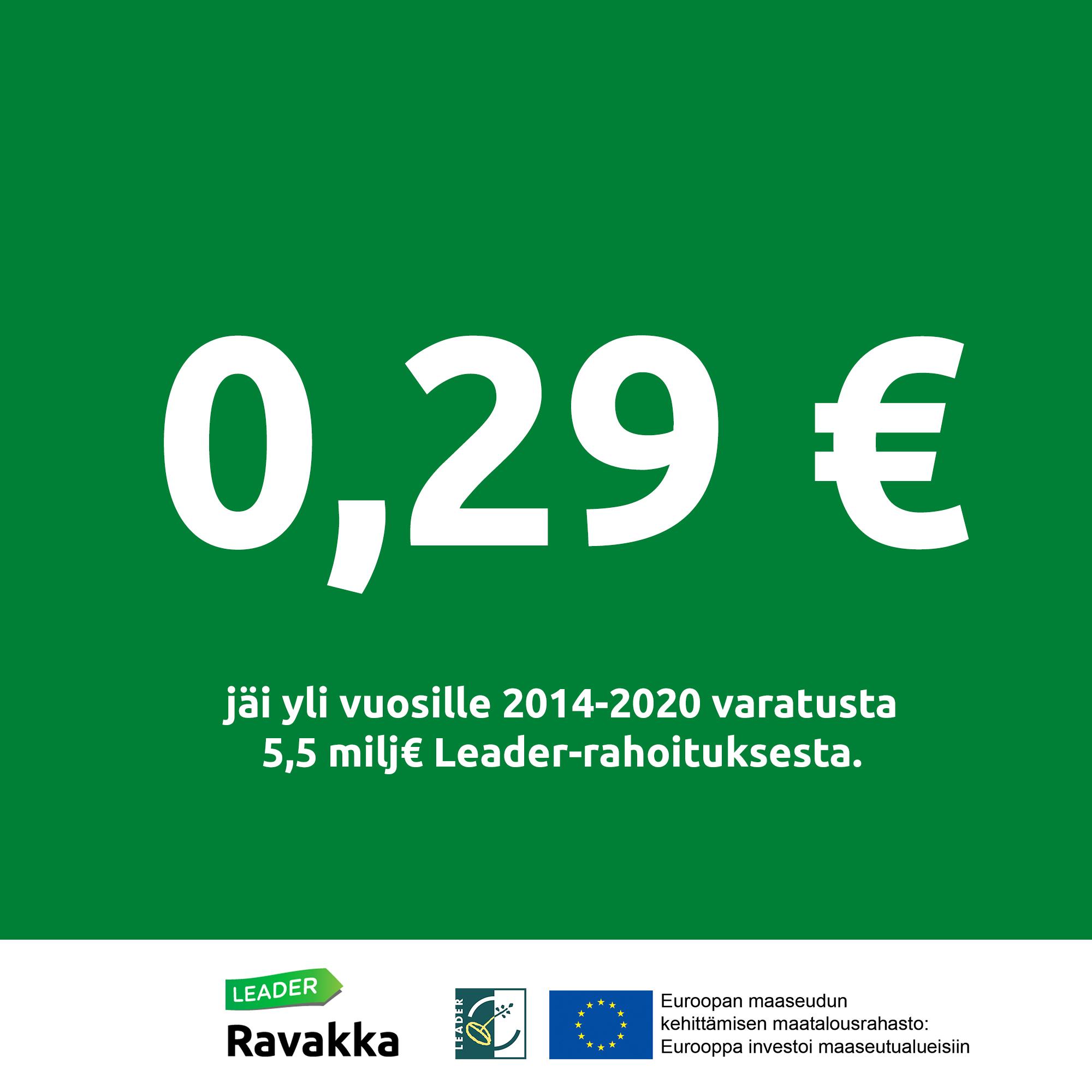 Kuvassa teksti 0,29 euroa jäi yli 5,5 miljoonan Leader-rahoituksesta